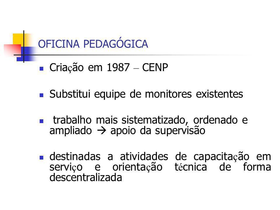 OFICINA PEDAGÓGICA Cria ç ão em 1987 – CENP Substitui equipe de monitores existentes trabalho mais sistematizado, ordenado e ampliado apoio da supervi