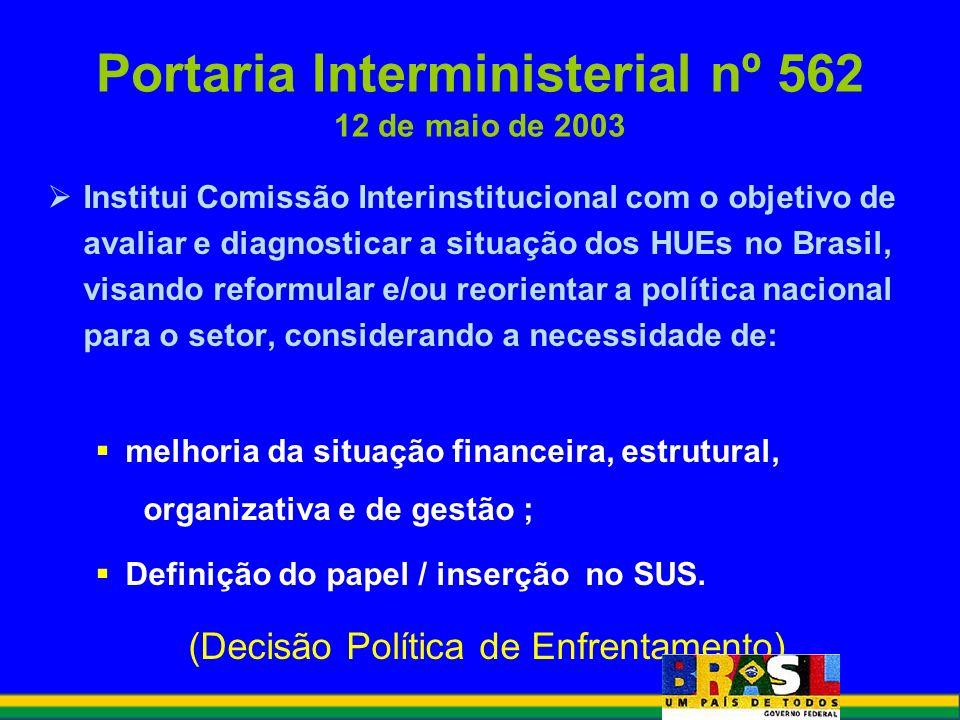 Institui Comissão Interinstitucional com o objetivo de avaliar e diagnosticar a situação dos HUEs no Brasil, visando reformular e/ou reorientar a polí