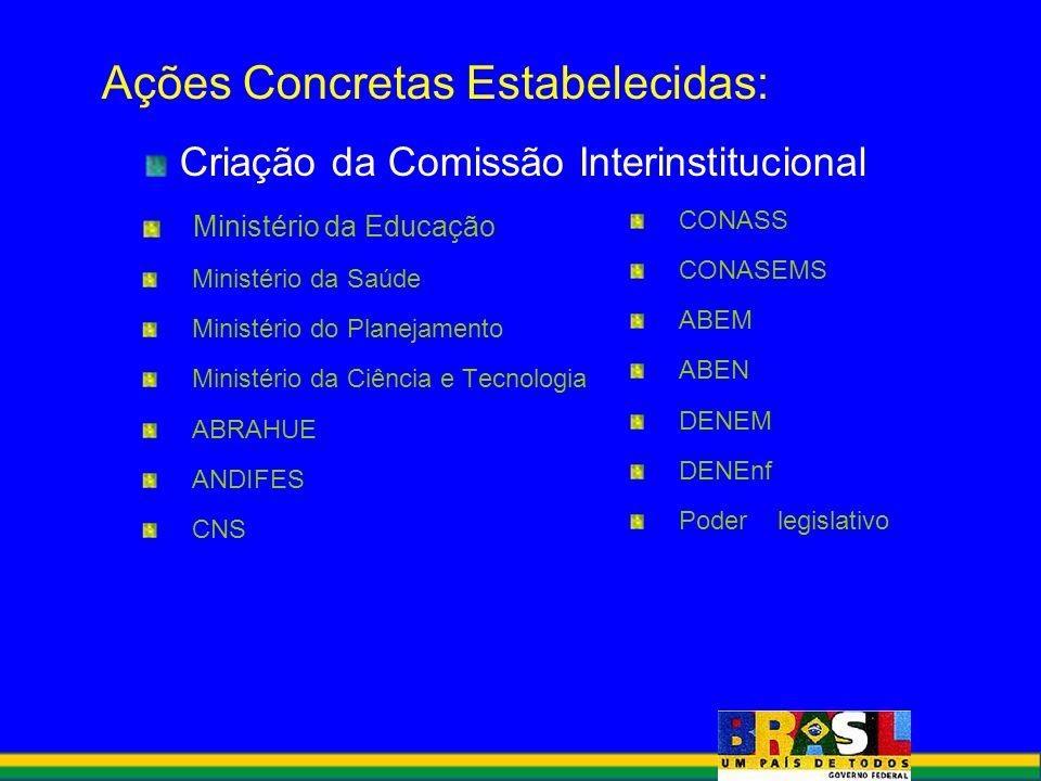 Ações Concretas Estabelecidas: Criação da Comissão Interinstitucional Ministério da Educação Ministério da Saúde Ministério do Planejamento Ministério