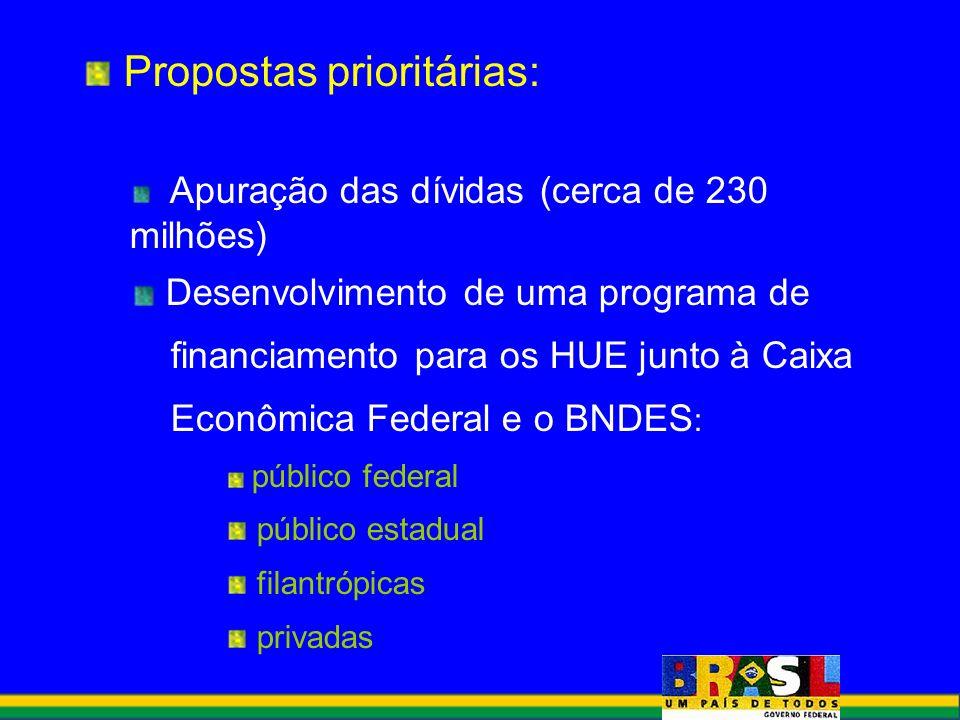 Propostas prioritárias: Apuração das dívidas (cerca de 230 milhões) Desenvolvimento de uma programa de financiamento para os HUE junto à Caixa Econômi