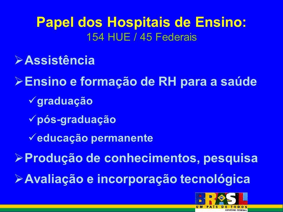 Assistência Ensino e formação de RH para a saúde graduação pós-graduação educação permanente Produção de conhecimentos, pesquisa Avaliação e incorpora