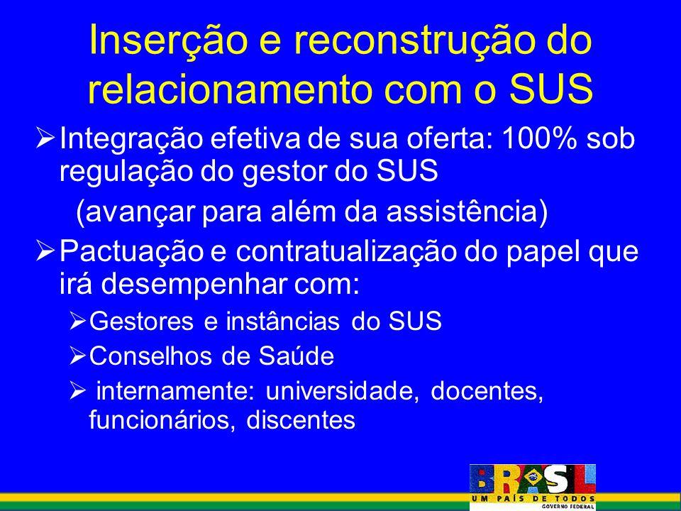 Integração efetiva de sua oferta: 100% sob regulação do gestor do SUS (avançar para além da assistência) Pactuação e contratualização do papel que irá