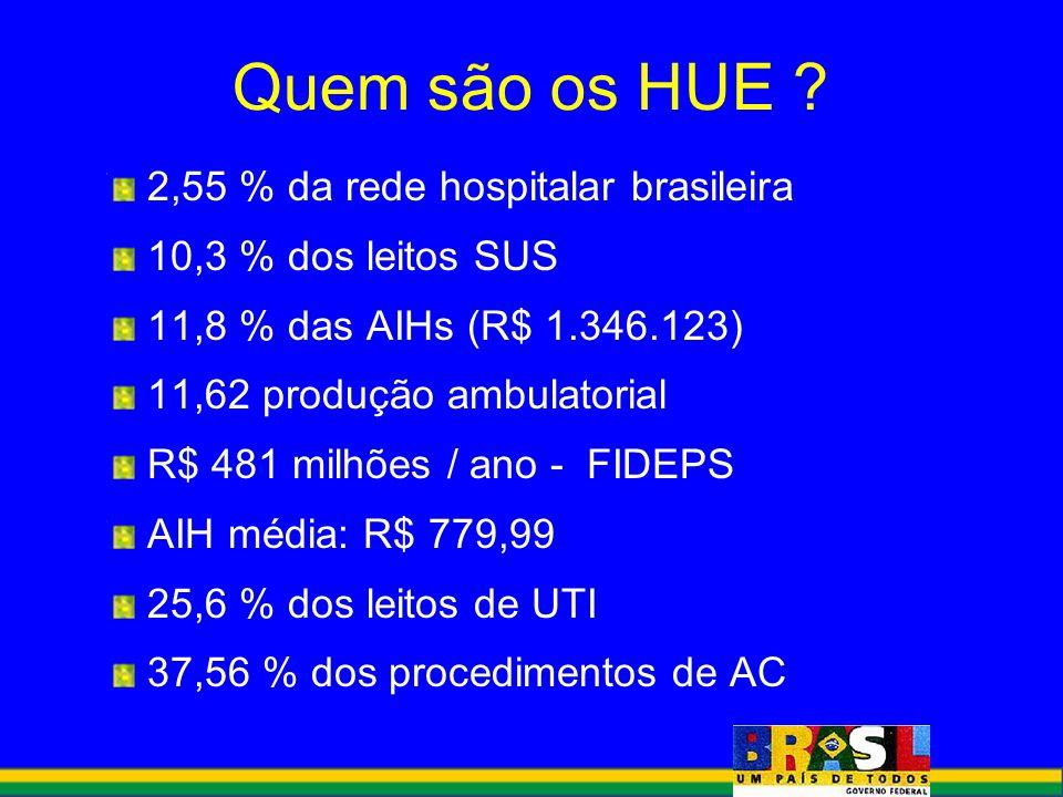 2,55 % da rede hospitalar brasileira 10,3 % dos leitos SUS 11,8 % das AIHs (R$ 1.346.123) 11,62 produção ambulatorial R$ 481 milhões / ano - FIDEPS AI