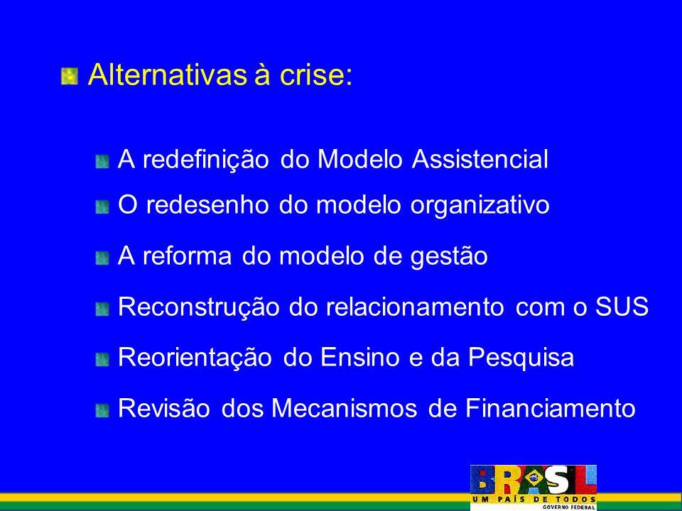 Alternativas à crise: A redefinição do Modelo Assistencial O redesenho do modelo organizativo A reforma do modelo de gestão Reconstrução do relacionam
