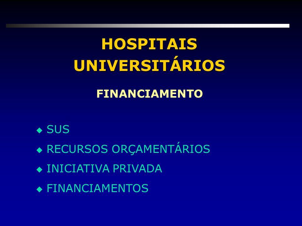 HOSPITAIS UNIVERSITÁRIOS u SUS u RECURSOS ORÇAMENTÁRIOS u INICIATIVA PRIVADA u FINANCIAMENTOS FINANCIAMENTO