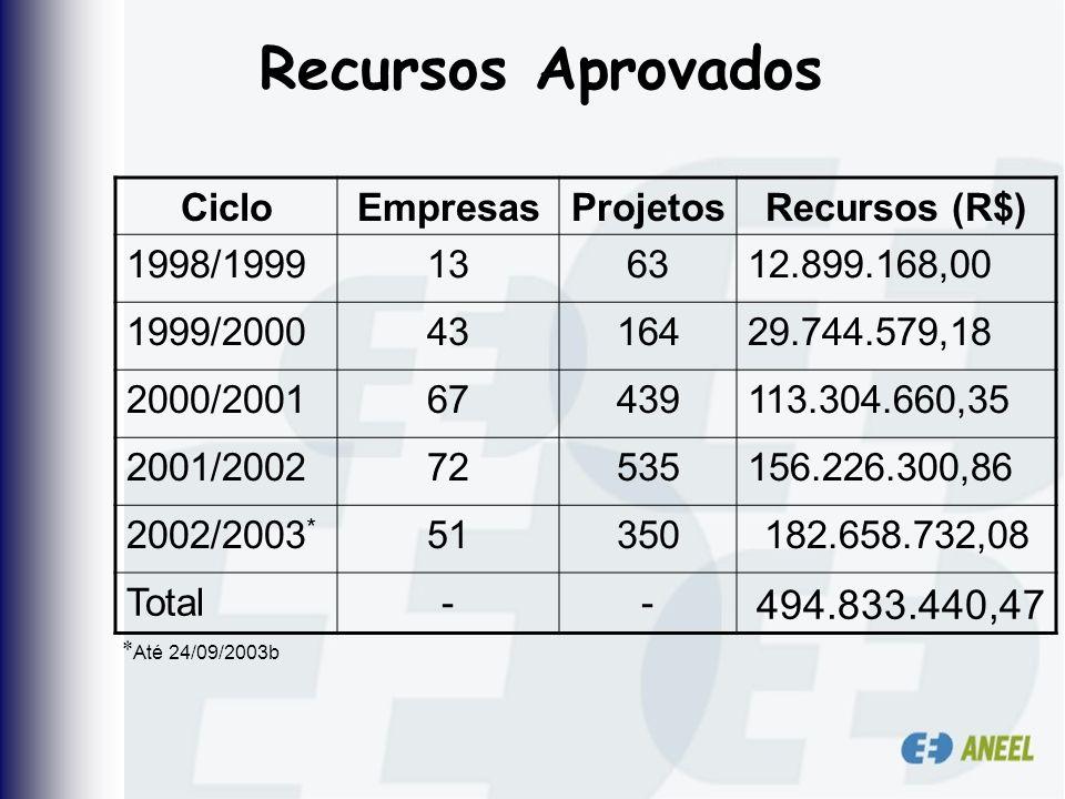 Recursos Aprovados CicloEmpresasProjetosRecursos (R$) 1998/1999136312.899.168,00 1999/20004316429.744.579,18 2000/200167439113.304.660,35 2001/2002725