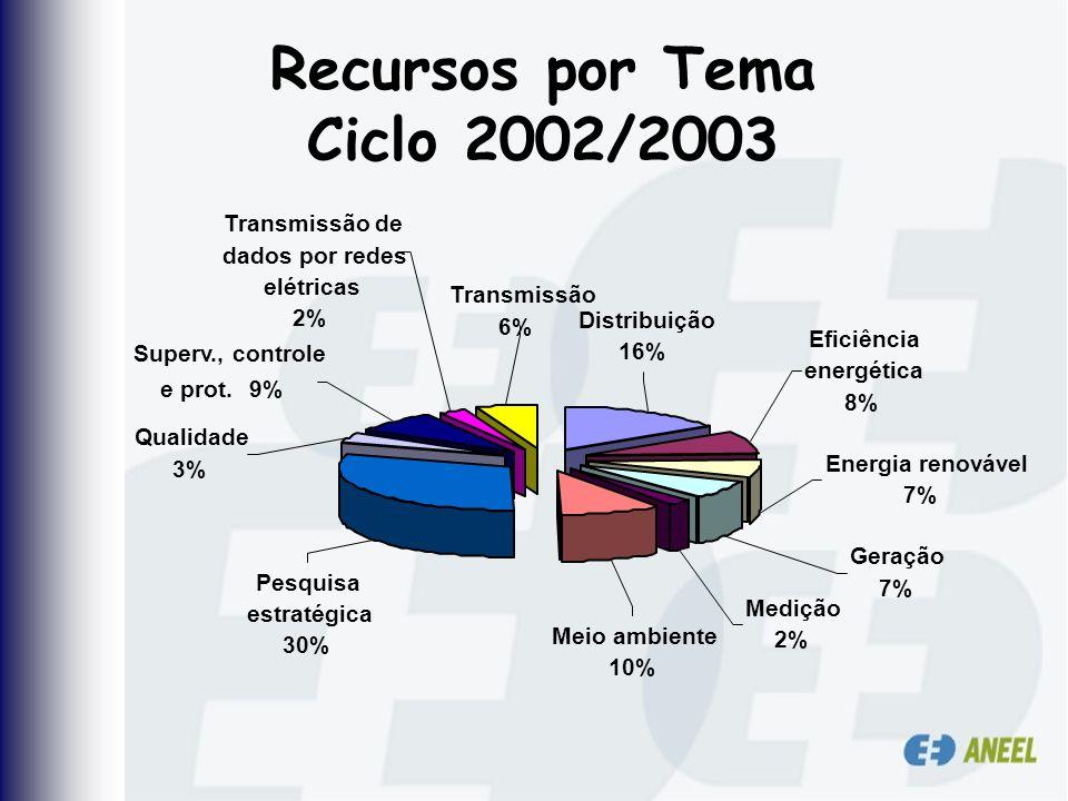 Recursos por Tema Ciclo 2002/2003 Qualidade 3% Transmissão 6% Transmissão de dados por redes elétricas 2% Superv., controle e prot.9% Eficiência energ