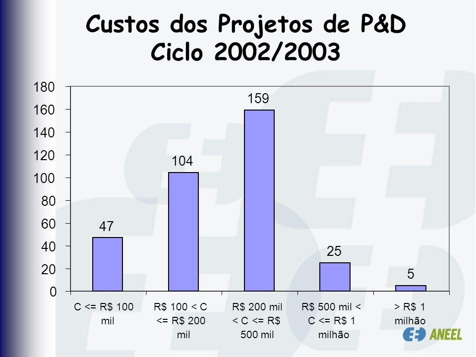 Custos dos Projetos de P&D Ciclo 2002/2003 47 104 159 25 5 0 20 40 60 80 100 120 140 160 180 C <= R$ 100 mil R$ 100 < C <= R$ 200 mil R$ 200 mil < C <