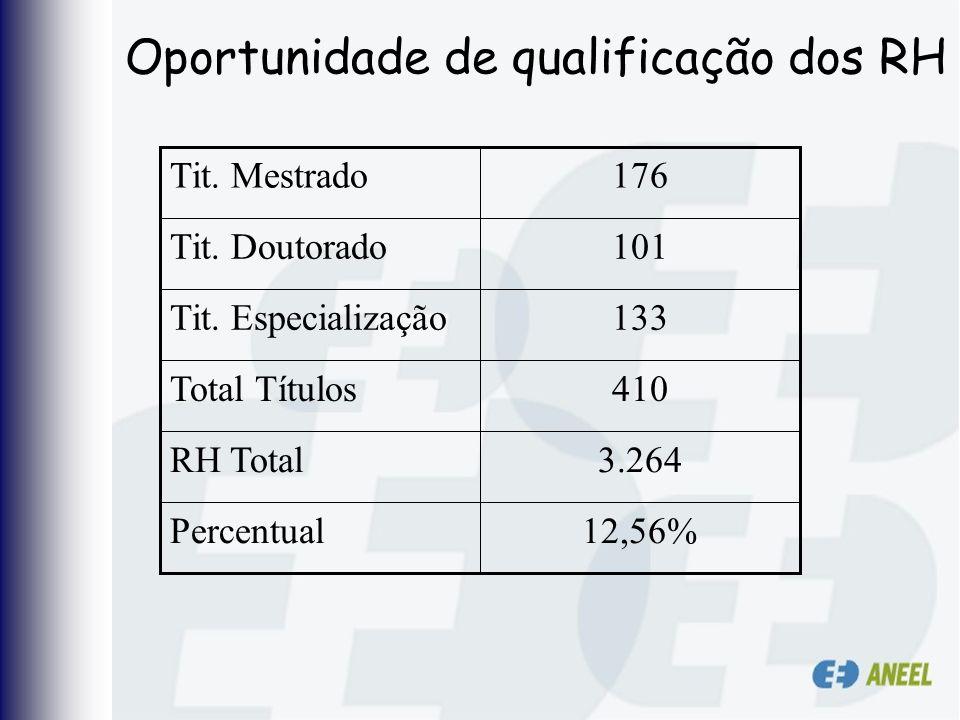 Oportunidade de qualificação dos RH 12,56%Percentual 3.264RH Total 410Total Títulos 133Tit. Especialização 101Tit. Doutorado 176Tit. Mestrado