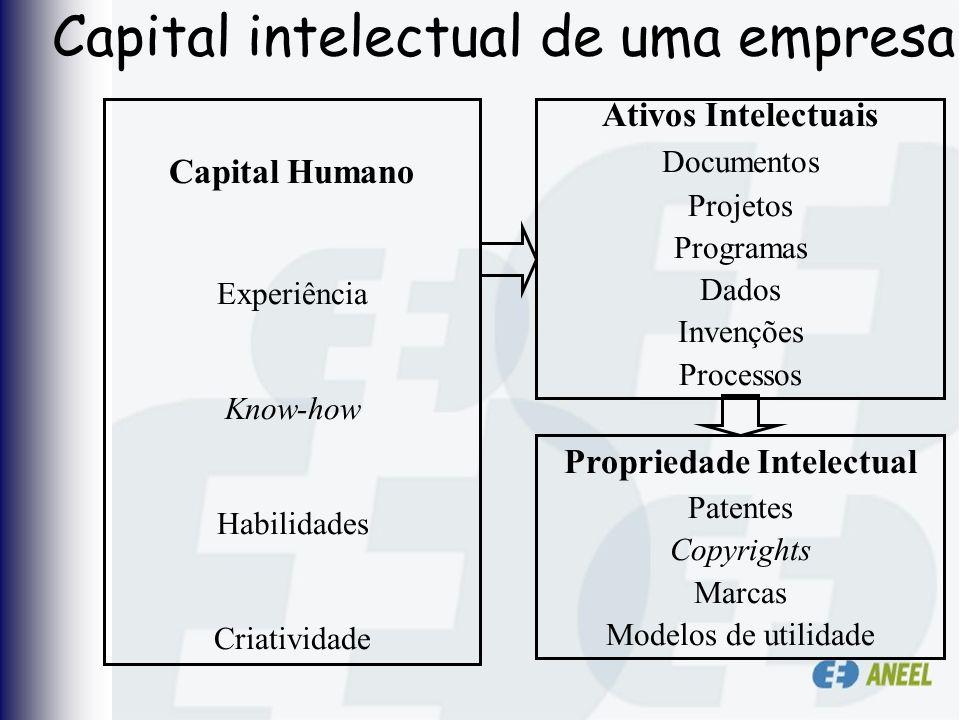 Capital intelectual de uma empresa Capital Humano Experiência Know-how Habilidades Criatividade Propriedade Intelectual Patentes Copyrights Marcas Mod