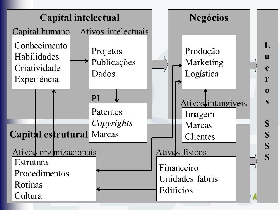 Capital intelectual Conhecimento Habilidades Criatividade Experiência Capital humanoAtivos intelectuais Projetos Publicações Dados Patentes Copyrights