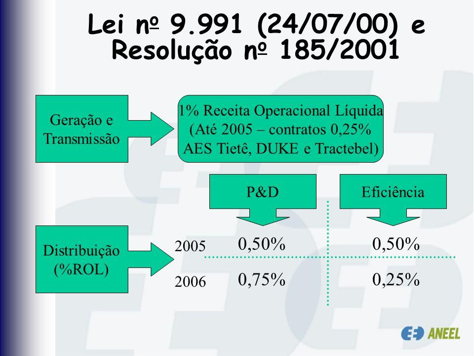Lei n o 9.991 (24/07/00) e Resolução n o 185/2001 Geração e Transmissão 1% Receita Operacional Líquida (Até 2005 – contratos 0,25% AES Tietê, DUKE e T