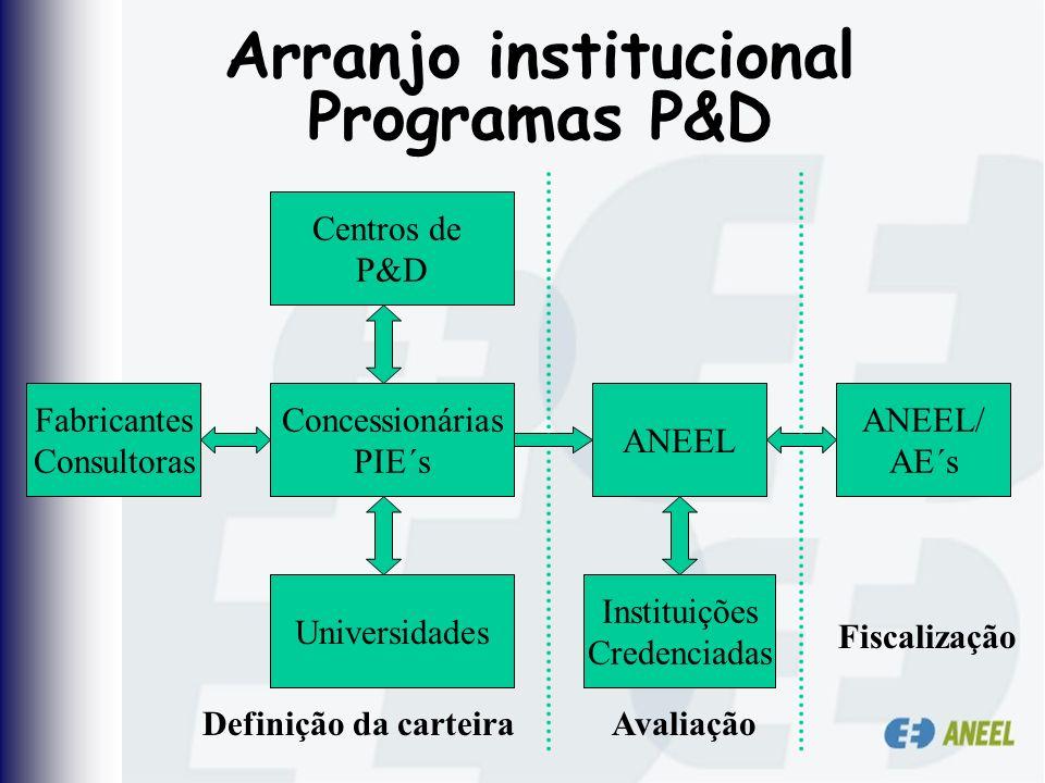 Arranjo institucional Programas P&D ANEEL Instituições Credenciadas Concessionárias PIE´s ANEEL/ AE´s Universidades Fabricantes Consultoras Centros de
