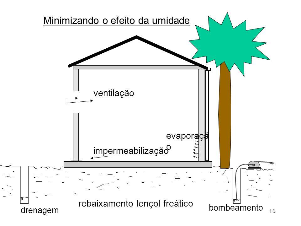 10 Minimizando o efeito da umidade bombeamento ventilação impermeabilização evaporaçã o drenagem rebaixamento lençol freático