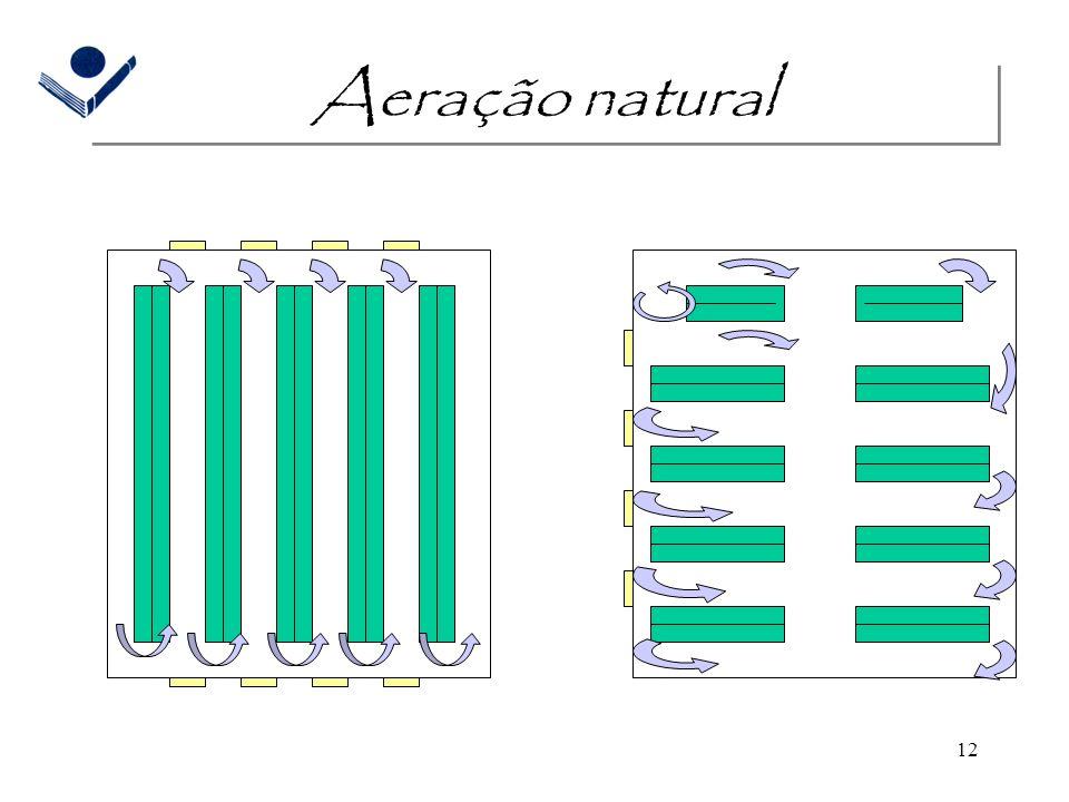 12 Aeração natural