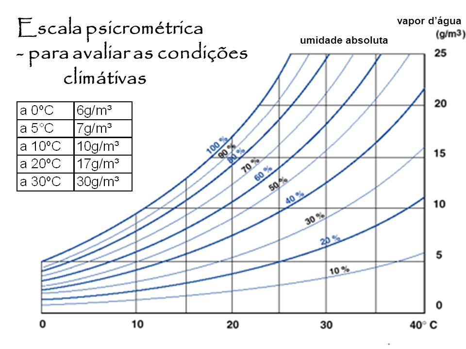 7 temperatura umidade absoluta vapor dágua Escala psicrométrica - para avaliar as condições climátivas