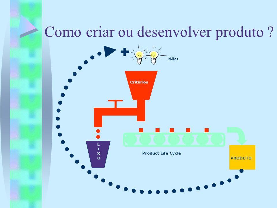 Como criar ou desenvolver produto ? Idéias Critérios Product Life Cycle LIXOLIXO PRODUTO
