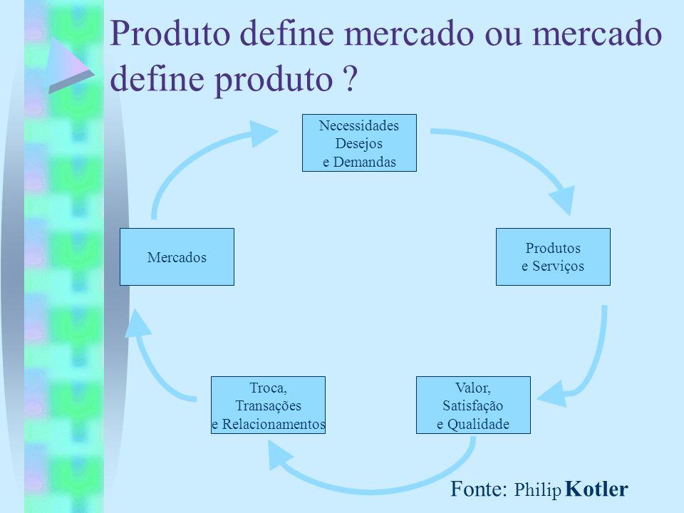 Produto define mercado ou mercado define produto ? Fonte: Philip Kotler Necessidades Desejos e Demandas Troca, Transações e Relacionamentos Mercados P