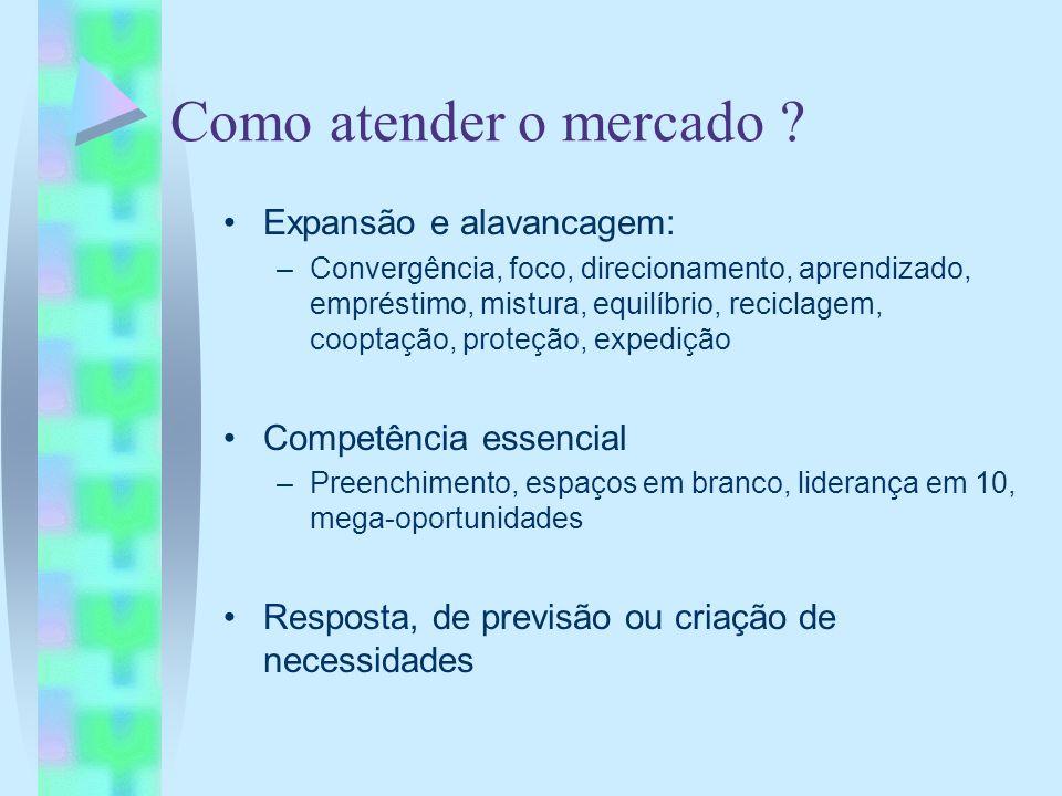 Como atender o mercado ? Expansão e alavancagem: –Convergência, foco, direcionamento, aprendizado, empréstimo, mistura, equilíbrio, reciclagem, coopta