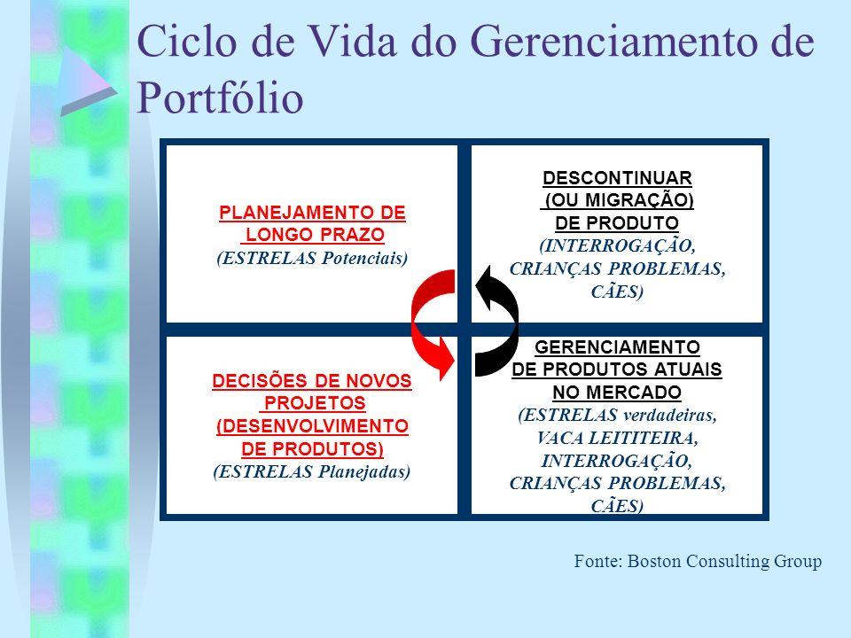 Ciclo de Vida do Gerenciamento de Portfólio Fonte: Boston Consulting Group PLANEJAMENTO DE LONGO PRAZO (ESTRELAS Potenciais) DECISÕES DE NOVOS PROJETO