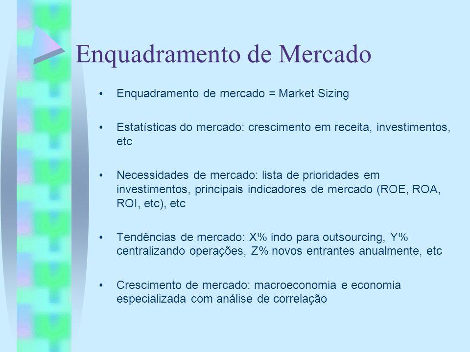 Enquadramento de Mercado Enquadramento de mercado = Market Sizing Estatísticas do mercado: crescimento em receita, investimentos, etc Necessidades de