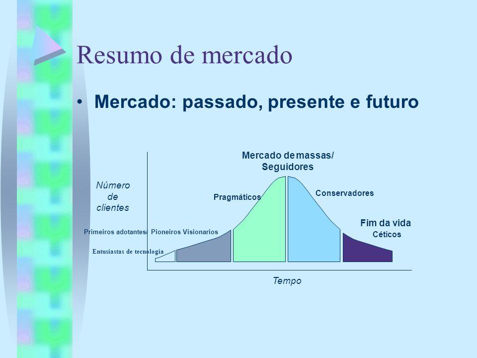 Resumo de mercado Mercado: passado, presente e futuro Primeiros adotantes/ Pioneiros Visionarios Mercado de massas/ Seguidores Tempo Número de cliente