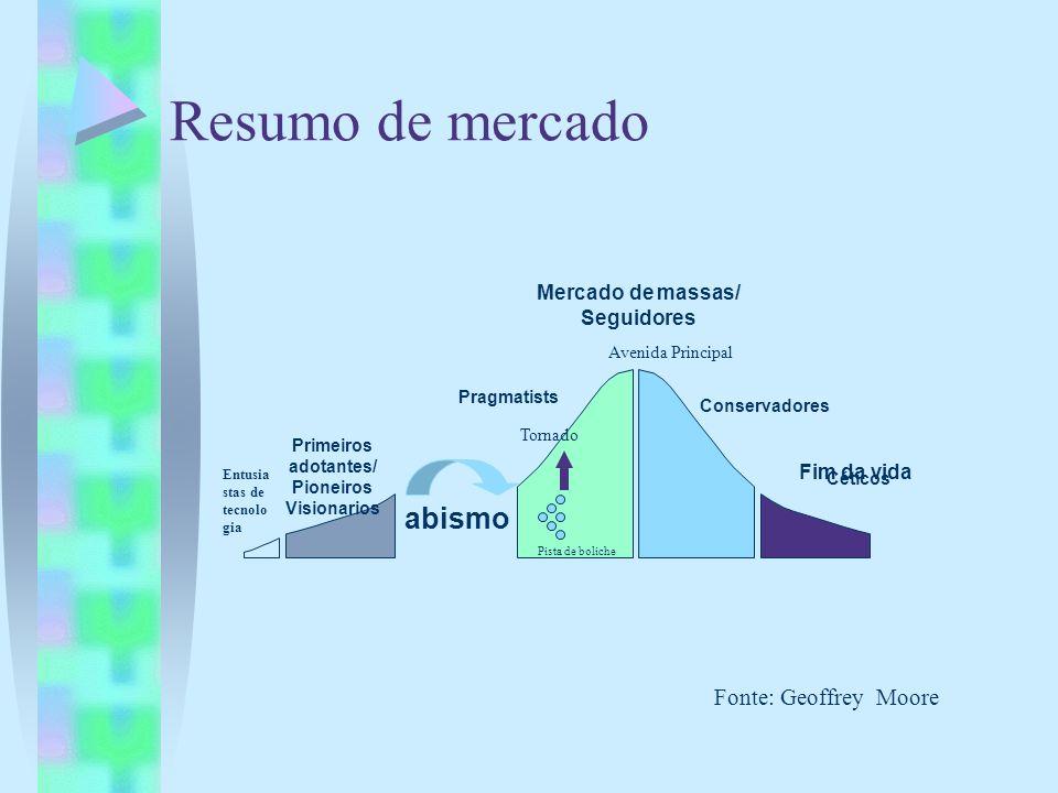 Resumo de mercado Primeiros adotantes/ Pioneiros Visionarios Mercado de massas/ Seguidores Fim da vida Entusia stas de tecnolo gia Pragmatists Conserv