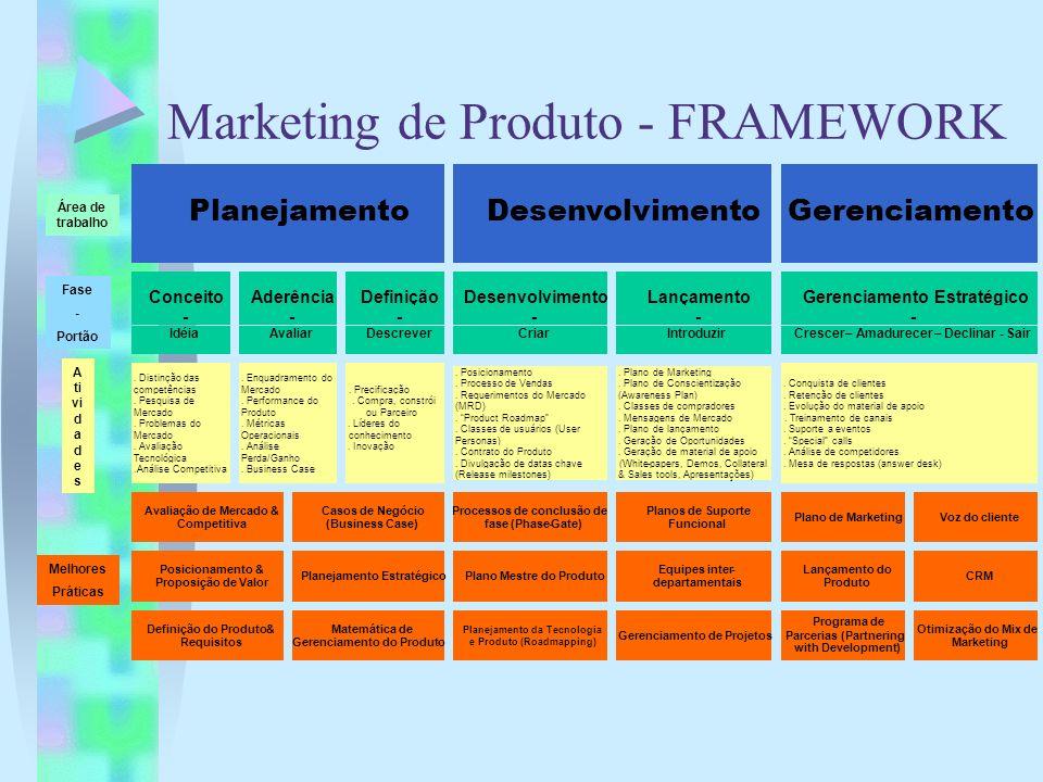 Marketing de Produto - FRAMEWORK Planejamento Desenvolvimento Gerenciamento Conceito - Idéia Aderência - Avaliar Definição - Descrever Desenvolvimento