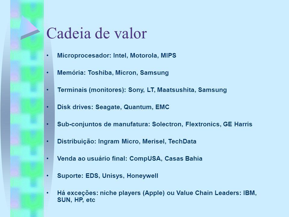 Cadeia de valor Microprocesador: Intel, Motorola, MIPS Memória: Toshiba, Micron, Samsung Terminais (monitores): Sony, LT, Maatsushita, Samsung Disk dr