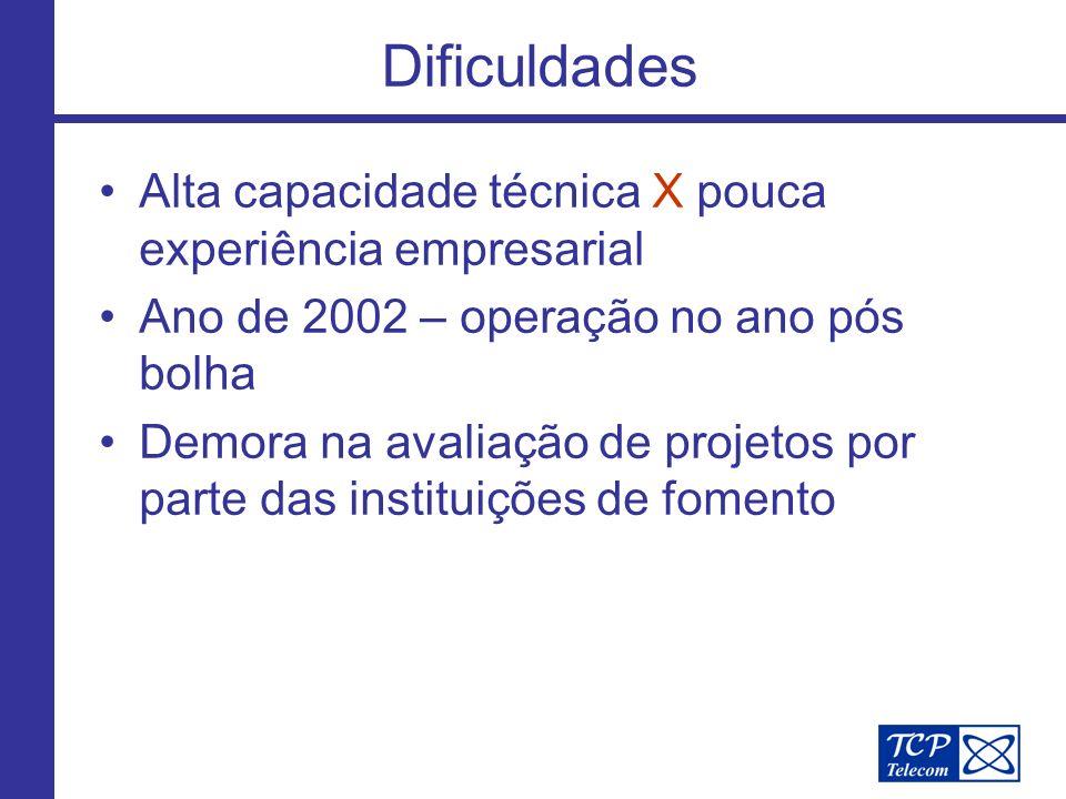 Dificuldades Alta capacidade técnica X pouca experiência empresarial Ano de 2002 – operação no ano pós bolha Demora na avaliação de projetos por parte das instituições de fomento