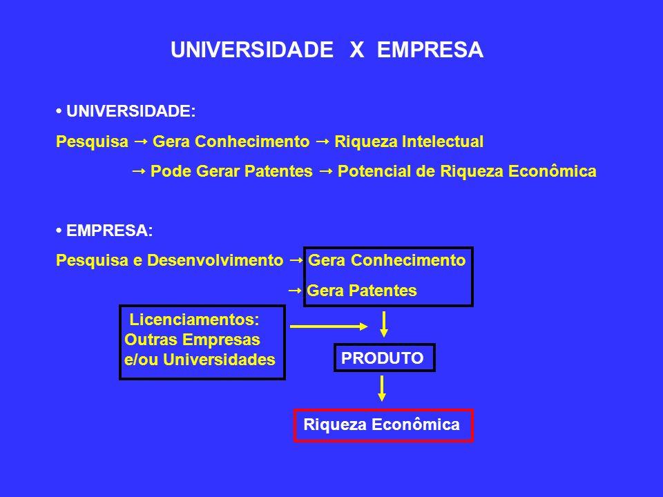 UNIVERSIDADE X EMPRESA UNIVERSIDADE: Pesquisa Gera Conhecimento Riqueza Intelectual Pode Gerar Patentes Potencial de Riqueza Econômica EMPRESA: Pesquisa e Desenvolvimento Gera Conhecimento Gera Patentes PRODUTO Riqueza Econômica Licenciamentos: Outras Empresas e/ou Universidades