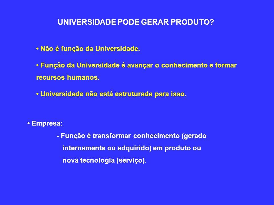 UNIVERSIDADE PODE GERAR PRODUTO? Não é função da Universidade. Função da Universidade é avançar o conhecimento e formar recursos humanos. Universidade