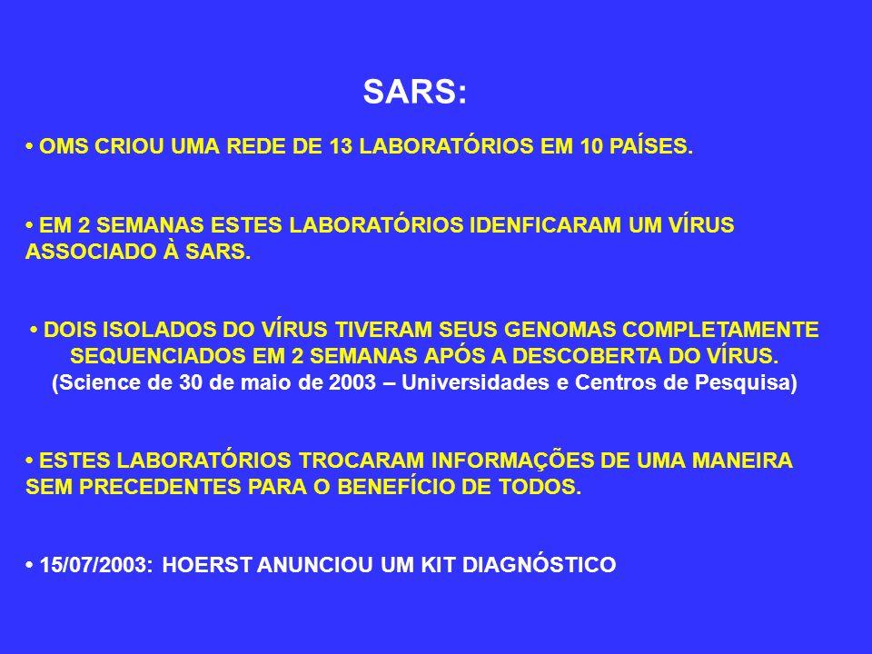 SARS: OMS CRIOU UMA REDE DE 13 LABORATÓRIOS EM 10 PAÍSES. EM 2 SEMANAS ESTES LABORATÓRIOS IDENFICARAM UM VÍRUS ASSOCIADO À SARS. DOIS ISOLADOS DO VÍRU