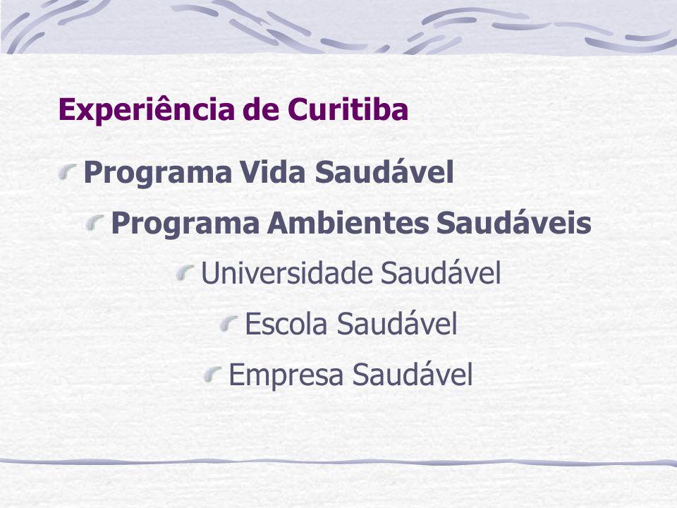 Experiência de Curitiba Programa Vida Saudável Programa Ambientes Saudáveis Universidade Saudável Escola Saudável Empresa Saudável