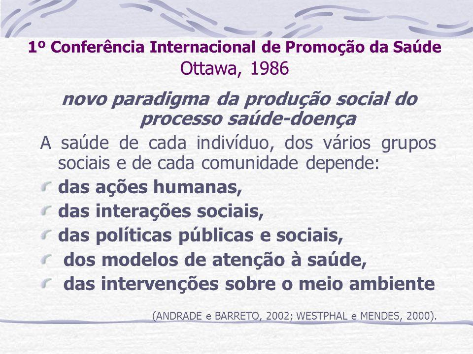 1º Conferência Internacional de Promoção da Saúde Ottawa, 1986 novo paradigma da produção social do processo saúde-doença A saúde de cada indivíduo, d