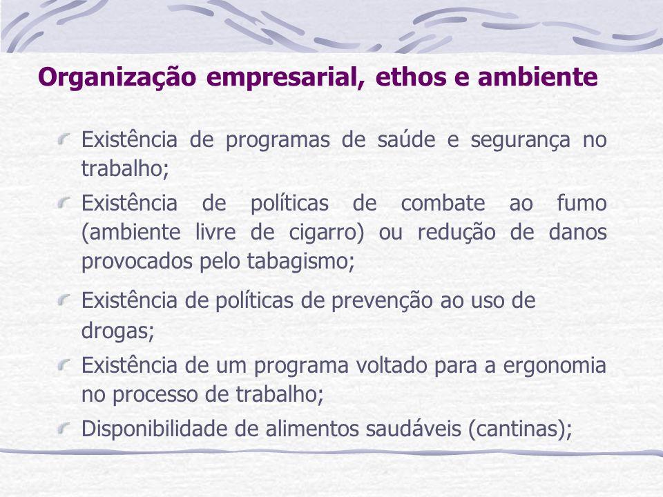Organização empresarial, ethos e ambiente Existência de programas de saúde e segurança no trabalho; Existência de políticas de combate ao fumo (ambien