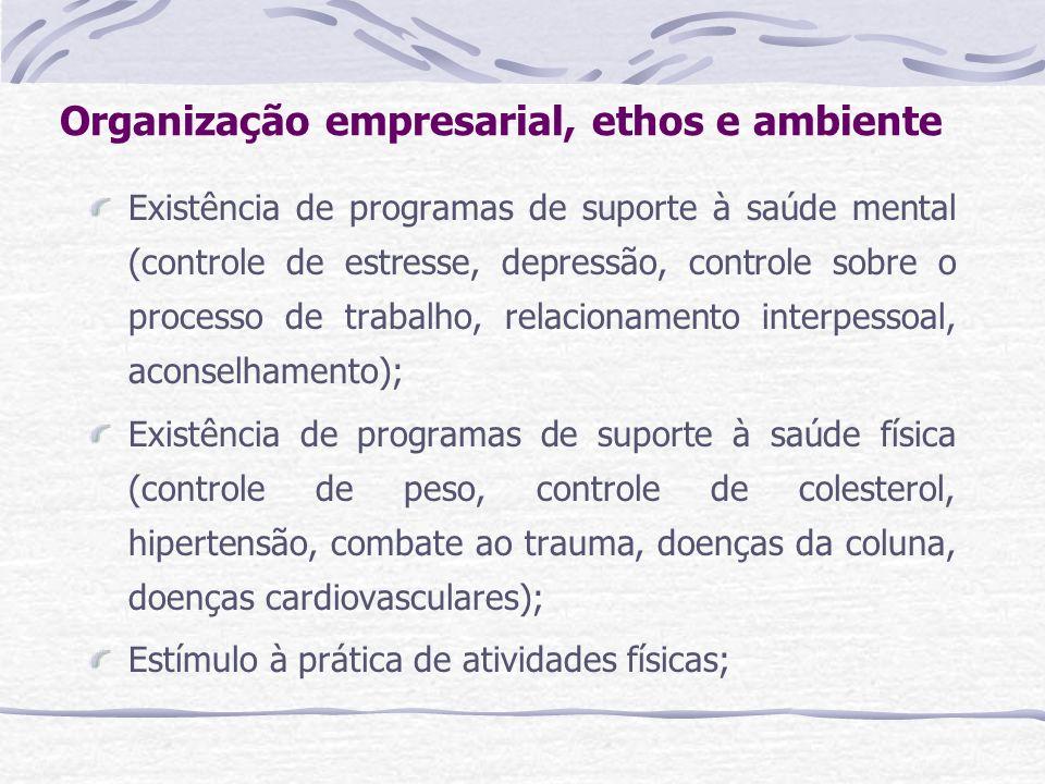 Organização empresarial, ethos e ambiente Existência de programas de suporte à saúde mental (controle de estresse, depressão, controle sobre o process