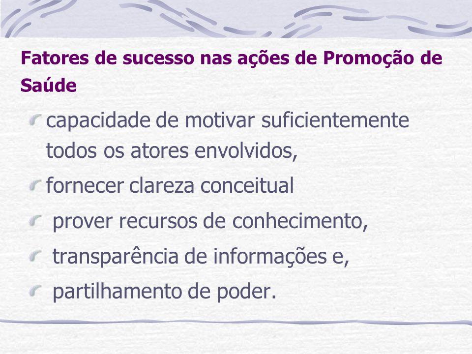 Fatores de sucesso nas ações de Promoção de Saúde capacidade de motivar suficientemente todos os atores envolvidos, fornecer clareza conceitual prover