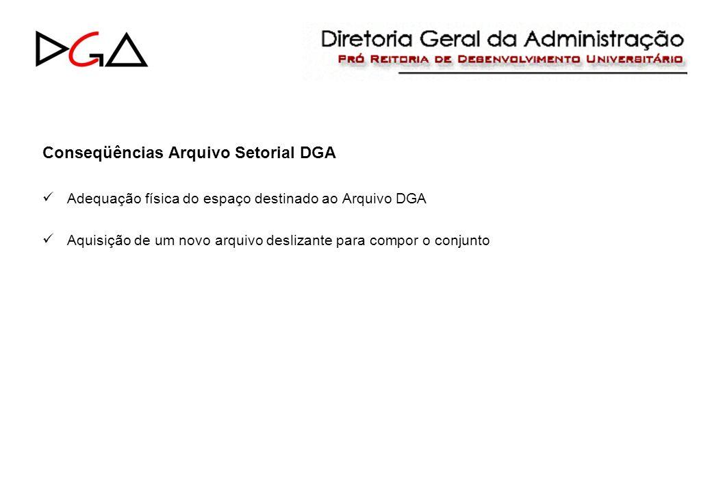 Conseqüências Arquivo Setorial DGA Adequação física do espaço destinado ao Arquivo DGA Aquisição de um novo arquivo deslizante para compor o conjunto