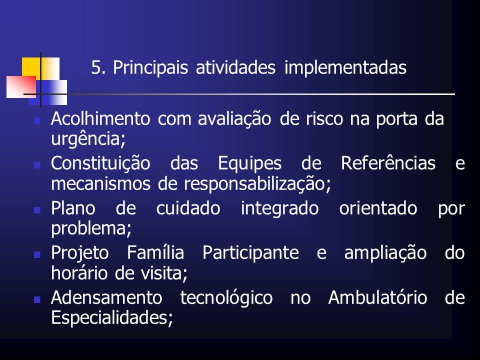 55. Principais atividades implementadas Acolhimento com avaliação de risco na porta da urgência; Constituição das Equipes de Referências e mecanismos