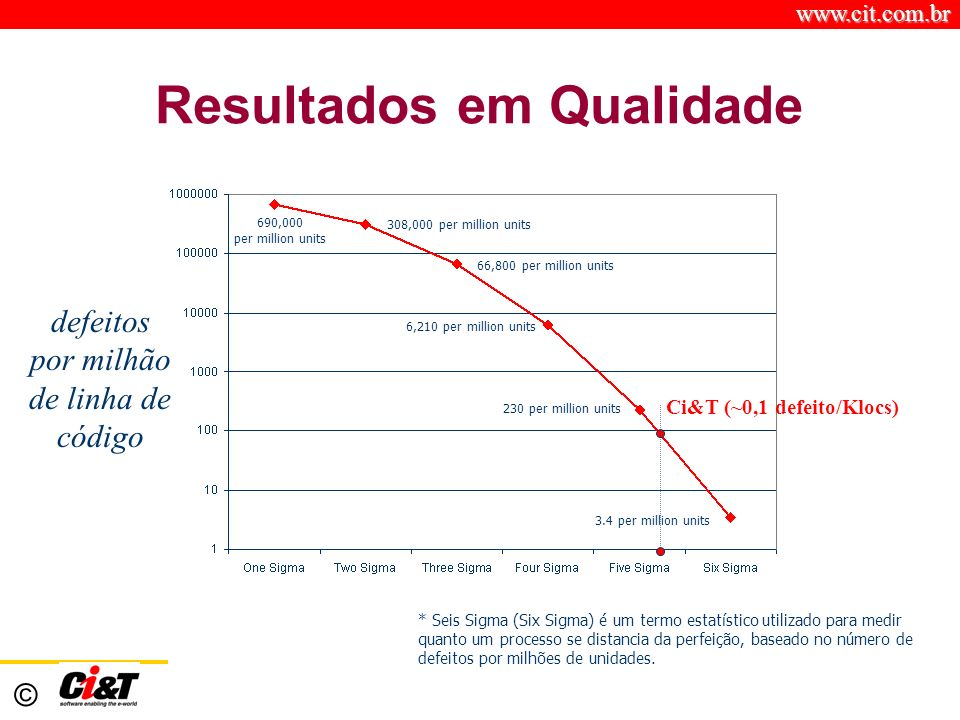 www.cit.com.br © Resultados em Qualidade 3.4 per million units 230 per million units 6,210 per million units 308,000 per million units 66,800 per mill