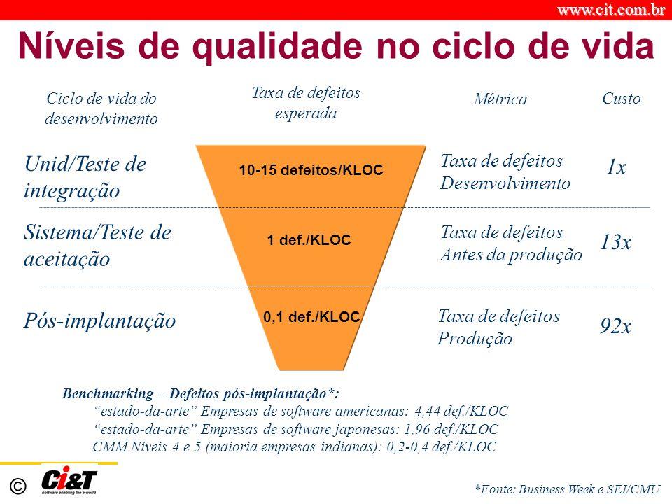 www.cit.com.br © Níveis de qualidade no ciclo de vida Taxa de defeitos esperada Métrica Ciclo de vida do desenvolvimento Unid/Teste de integração Sist