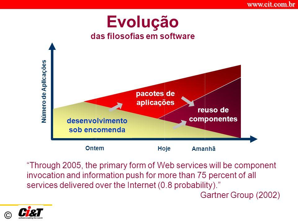 www.cit.com.br © Evolução das filosofias em software Ontem Hoje Amanhã desenvolvimento sob encomenda pacotes de aplicações reuso de componentes Número