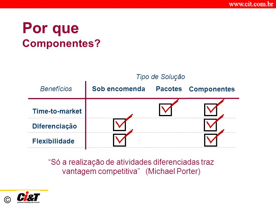 www.cit.com.br © Por que Componentes? Benefícios Sob encomenda Pacotes Componentes Tipo de Solução Time-to-market Diferenciação Flexibilidade Só a rea