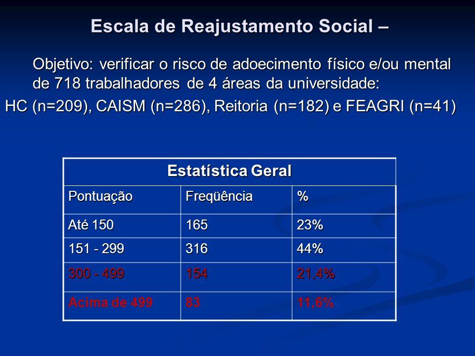 Escala de Reajustamento Social – Objetivo: verificar o risco de adoecimento físico e/ou mental de 718 trabalhadores de 4 áreas da universidade: HC (n=