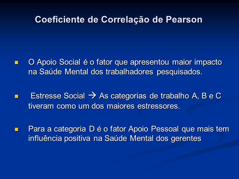 Coeficiente de Correlação de Pearson Coeficiente de Correlação de Pearson O Apoio Social é o fator que apresentou maior impacto na Saúde Mental dos tr