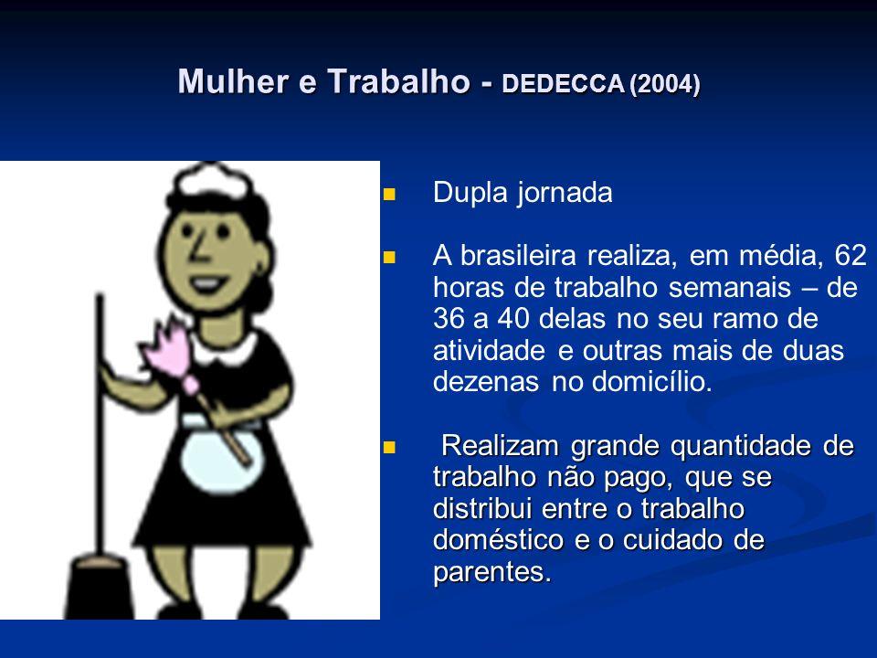 Mulher e Trabalho - DEDECCA (2004) Dupla jornada A brasileira realiza, em média, 62 horas de trabalho semanais – de 36 a 40 delas no seu ramo de ativi