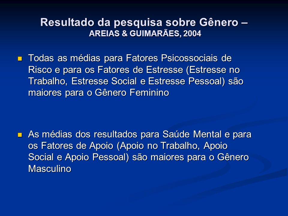 Resultado da pesquisa sobre Gênero – AREIAS & GUIMARÃES, 2004 Todas as médias para Fatores Psicossociais de Risco e para os Fatores de Estresse (Estre