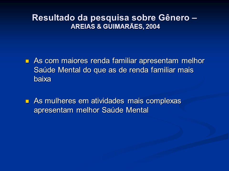Resultado da pesquisa sobre Gênero – AREIAS & GUIMARÃES, 2004 As com maiores renda familiar apresentam melhor Saúde Mental do que as de renda familiar