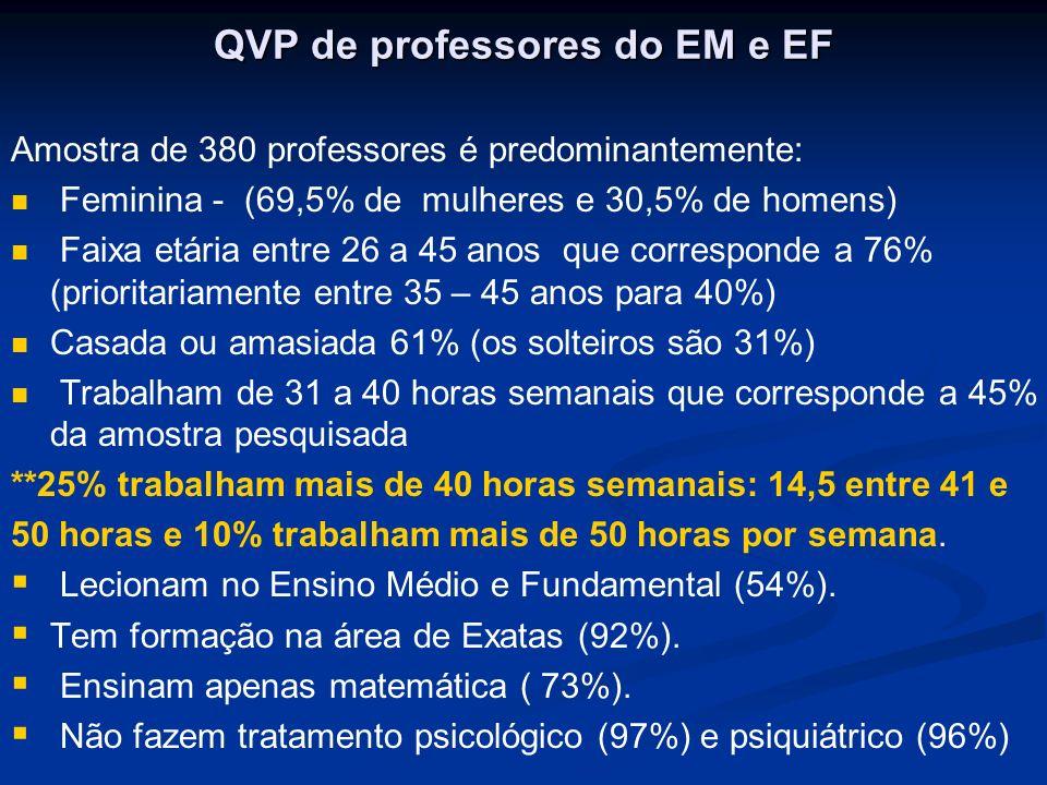 QVP de professores do EM e EF Amostra de 380 professores é predominantemente: Feminina - (69,5% de mulheres e 30,5% de homens) Faixa etária entre 26 a